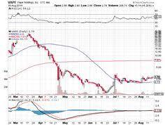 Vape Stock Chart 176 Best Penny Stocks Images Penny Stocks Dow Jones