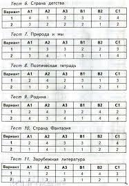 ГДЗ контрольно измерительные материалы Литературное чтение клас 1