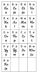 This phonetic chart will help you practice pronunciation and to become more familiar with the sounds of english that you may not be accustomed to. A Cyrillic Alphabet Chart For Toki Pona I Am Open To Criticism Tokipona