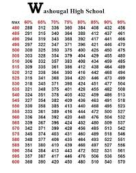 345 Bench Press Strength Standards For Different Lifts Lb Pound