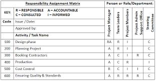 9 Responsibility Assignment Matrix Graduatepack