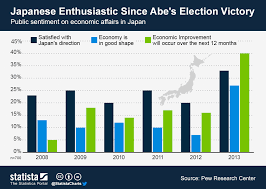 Chart Japanese Enthusiastic Since Abes Election Victory