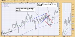Rising Wedge Chart Pattern Whats The Difference Between An Ascending Wedge And An