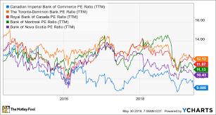 Rbc Stock Price History Chart Why You Should Avoid Cibc Usa Stock The Motley Fool Canada
