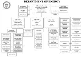Federal Agency Project Department Of Energy
