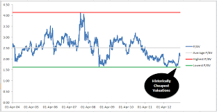 Ongc Stock Chart A 9 Year Case Study Of An Investment In Ongc Why It Is