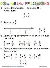 Comparing Fractions - Math Coach's Corner
