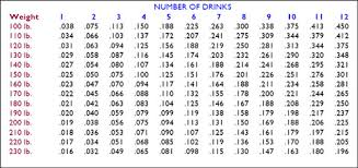 Alcohol Limit Chart 29 Problem Solving Drunk Chart By Weight