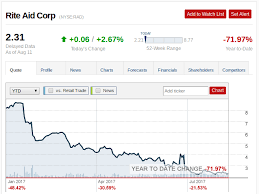 Rite Aid Stock Quote Rite Aid The Turning Point Rite Aid Corporation NYSERAD 12