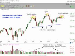 Qqq Chart Google How To Trade The Head And Shoulders Chart Pattern In Qqq