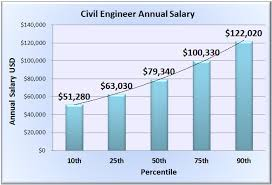 Civil Engineering Salary Wages in 50 US States