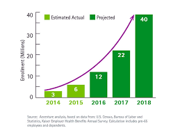 2018 cadillac tax limits.  2018 accenture projects private health insurance exchange growth will remain on  track to reach 40 million enrollees by 2018 for 2018 cadillac tax limits