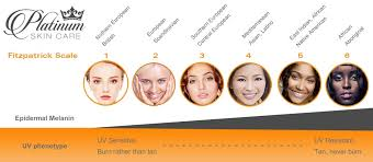 fitzpatrick scale for chemical ls platinumskincare always make sure that the l you are