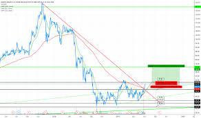 Roja Chart 2018 Bma Stock Price And Chart Nyse Bma Tradingview