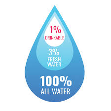 10 tips to save water in daily life