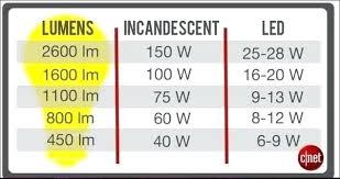 Bulb Brightness Chart Surprising Light Wattage Grow Calculator Bulb Chart