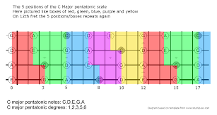 Expand Your Bass Fretboard Knowledge With The Pentatonic