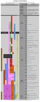 Ancient Civilizations Chart World History Classroom