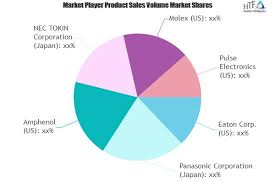 Monostable Relays Market To Witness Huge Growth By 2025