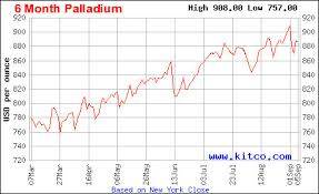 Chart Of The Day Palladium Prices Bull Rush Skyward