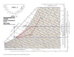 Figure 1 This Psychrometric Chart Uses Macau China Design