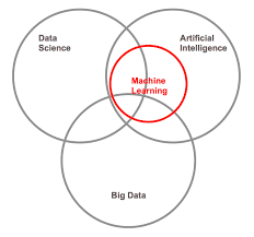 Data Scientist Venn Diagram Data Driven Staffing Welcome To The Future