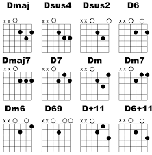advanced guitar chords beginner guitar lesson d chord variations