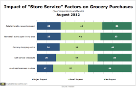 Grocery Chart Grocery Store Service Factors Affecting Purchases Chart