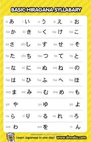 3 Hiragana Chart Templates Free Templates In Doc Ppt