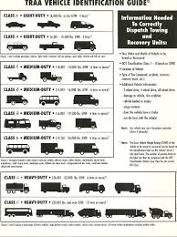 Vehicle Class Guide