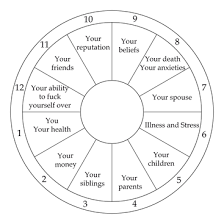 Chart As Life Not Psyche Medieval Astrology Guide