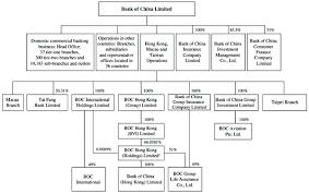 Bank Of America Organizational Chart Main Business Of Bank Of China
