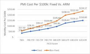 Pmi Ltv Chart Pmi Mortgage Insurance You Can Pay Less Mortgage Rates