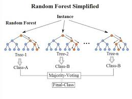 Random <b>Forest Simple</b> Explanation. Understanding the Random ...