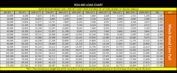 keeper products kw17122 kw 17 500lb single line pull 12vdc w s rolling load chart