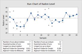 Example Of Run Chart Minitab