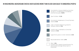 Gun Laws And Purchasers In Washington State Everytown