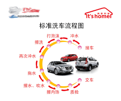 Car Wash Flow Chart Buy 607 Poster Panels Office Decoration Material 537 Car
