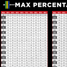 1rm Chart Uncommon Weight Room Max Percentage Chart Projected Max