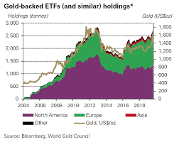 Etf Compare Chart Gold Etf Holdings Surpass 2012 Levels Hit All Time Highs In