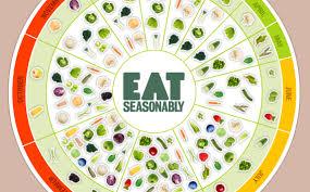 Interactive Seasonal Fruit And Veg Chart