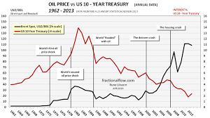 Price Oil Us Price Oil