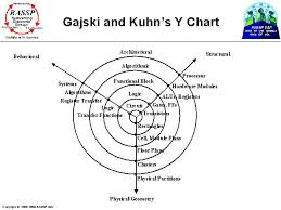 Y Chart Diagram Gajski And Kuhns Y Chart