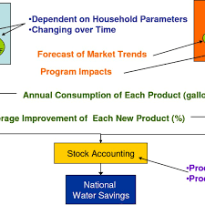 Water Usage Chart For Household Flow Chart Showing Nws Modules And Process Euwc End Use