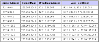 Ip Address And Subnet Mask Chart Ip Addressing All About Networking
