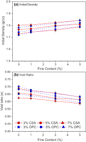 Csa Points Chart Effect Of Fine Particles On Strength And Stiffness Of Cement