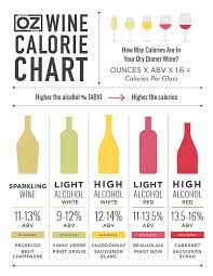 The Doctor Oz Show Wine Calorie Chart Find Out How Many