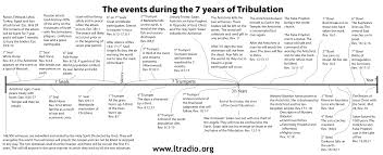 7 Year Tribulation Timeline Chart 7 Year Tribulation Timeline Events During The 7 Year