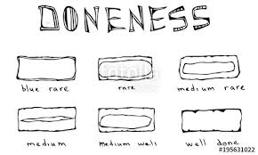 Slices Of Beef Steak Meat Doneness Chart Differently Cooked