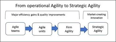 Mass State Retirement Chart Group 4 The Four Keys You Need To Achieve Strategic Agility